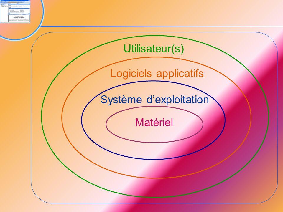 Utilisateur Logiciel d'application Système d'exploitation Matériel