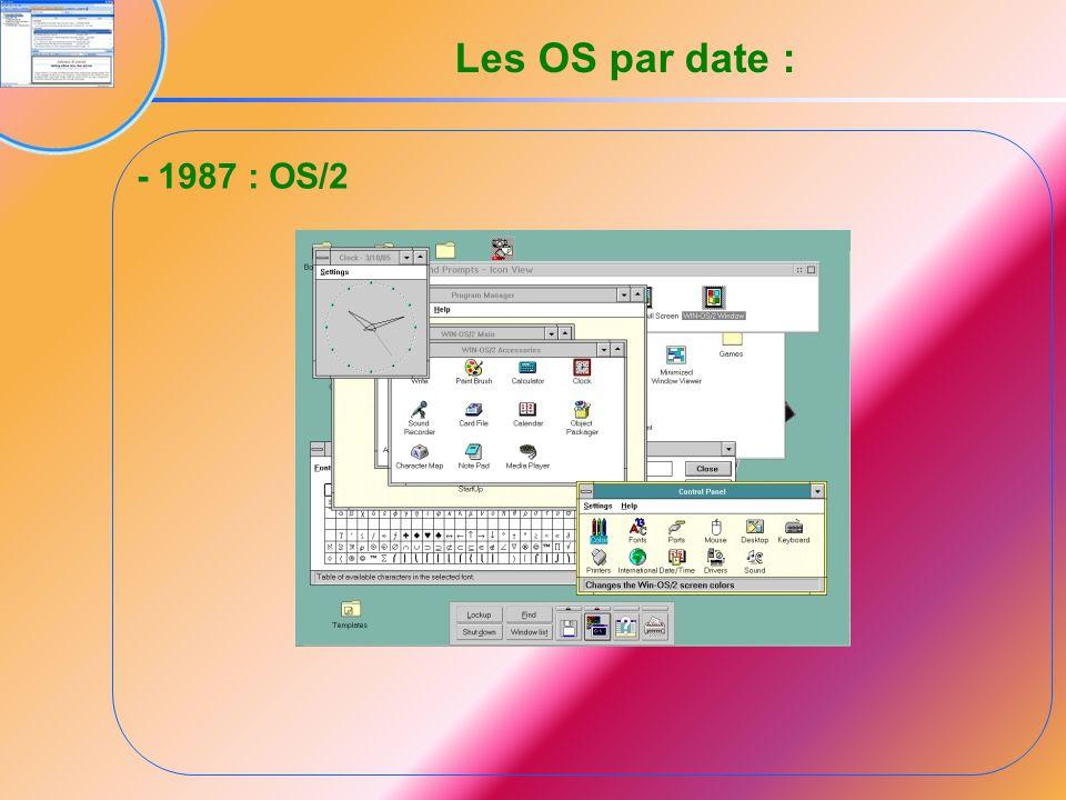 3.1.4 Organisation des périphériques de stockage Un disque dur peut, selon sa taille, contenir plusieurs milliers de fichiers.