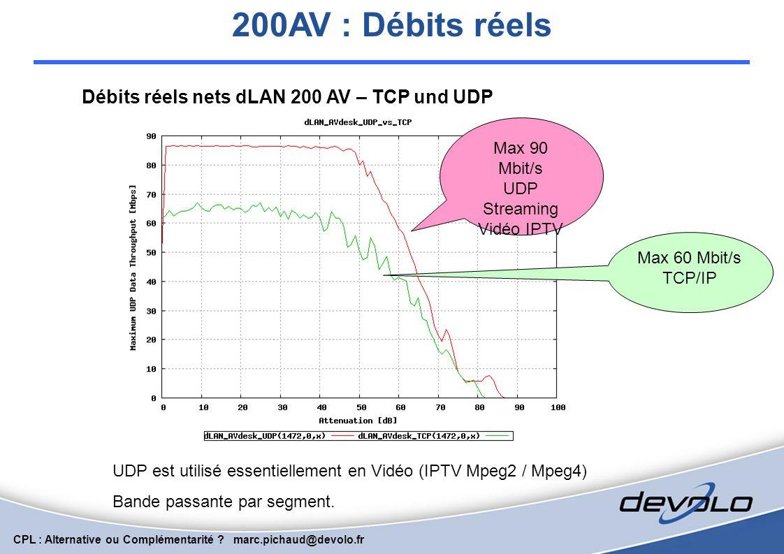 CPL : Alternative ou Complémentarité ? marc.pichaud@devolo.fr Niveau d'émission du CPL Tableau compratif des niveaux d'émission Mobile Phone 900 MHz M