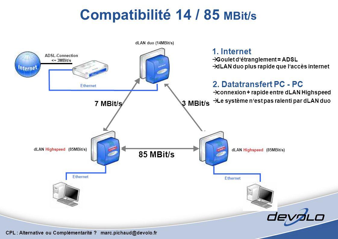 CPL : Alternative ou Complémentarité ? marc.pichaud@devolo.fr Migrer la VoIP sur CPL RJ45 Routeur Adsl Téléphone IP Soulager le réseau général en conn
