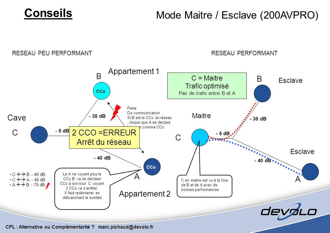 CPL : Alternative ou Complémentarité ? marc.pichaud@devolo.fr Conseils communication Peer-to-Peer isolation Peer-to-Peer Gamme 200AVPRO uniquement. En