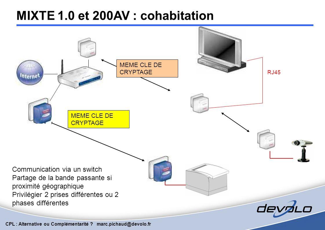 CPL : Alternative ou Complémentarité ? marc.pichaud@devolo.fr HomePlug 1.1 : CPL 200AV = QoS, Vidéo CPL INSIDE 200 RJ45 MEME CLE DE CRYPTAGE Vidéo sur