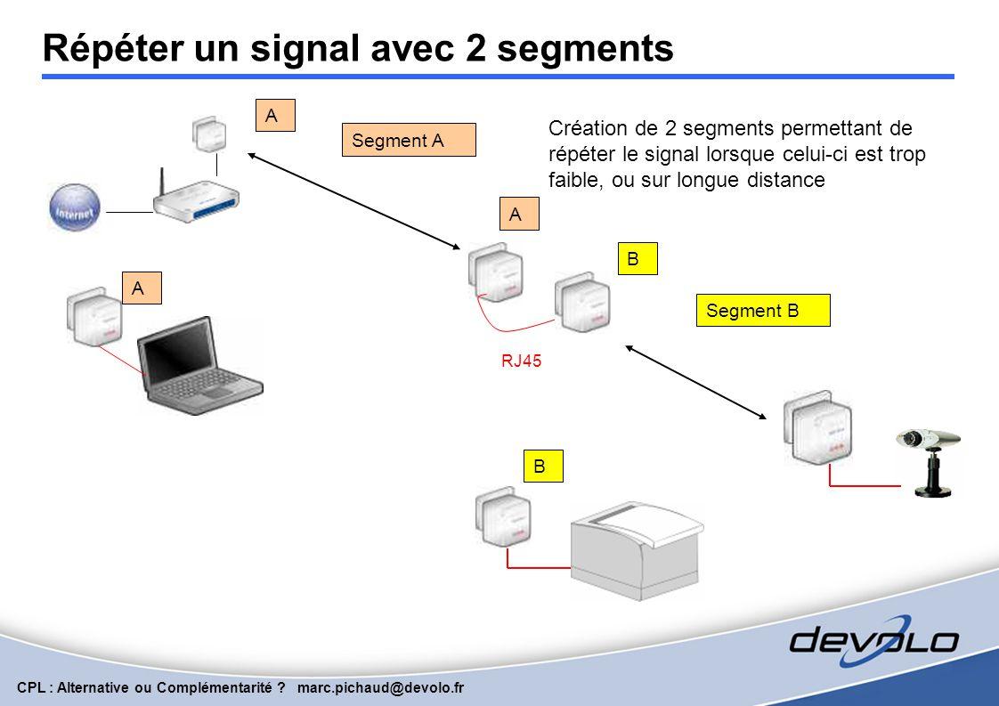 CPL : Alternative ou Complémentarité ? marc.pichaud@devolo.fr MIXTE 1.0 et 200AV : cohabitation RJ45 MEME CLE DE CRYPTAGE Communication via un switch
