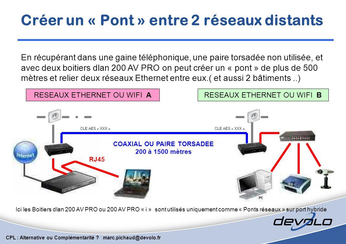 CPL : Alternative ou Complémentarité ? marc.pichaud@devolo.fr Injection TCP directe sur un ancien réseau Coaxial. Un boitier par Caméra IP + Un boitie