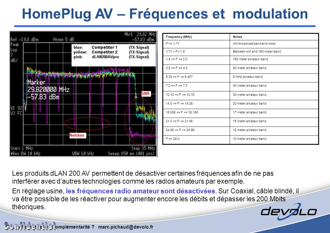 CPL : Alternative ou Complémentarité ? marc.pichaud@devolo.fr QoS HomePlug 1.0 (14 mbps) HomePlug 1.0 Turbo (85 mbps) HomePlug AV (200 mbps) VLAN Tag