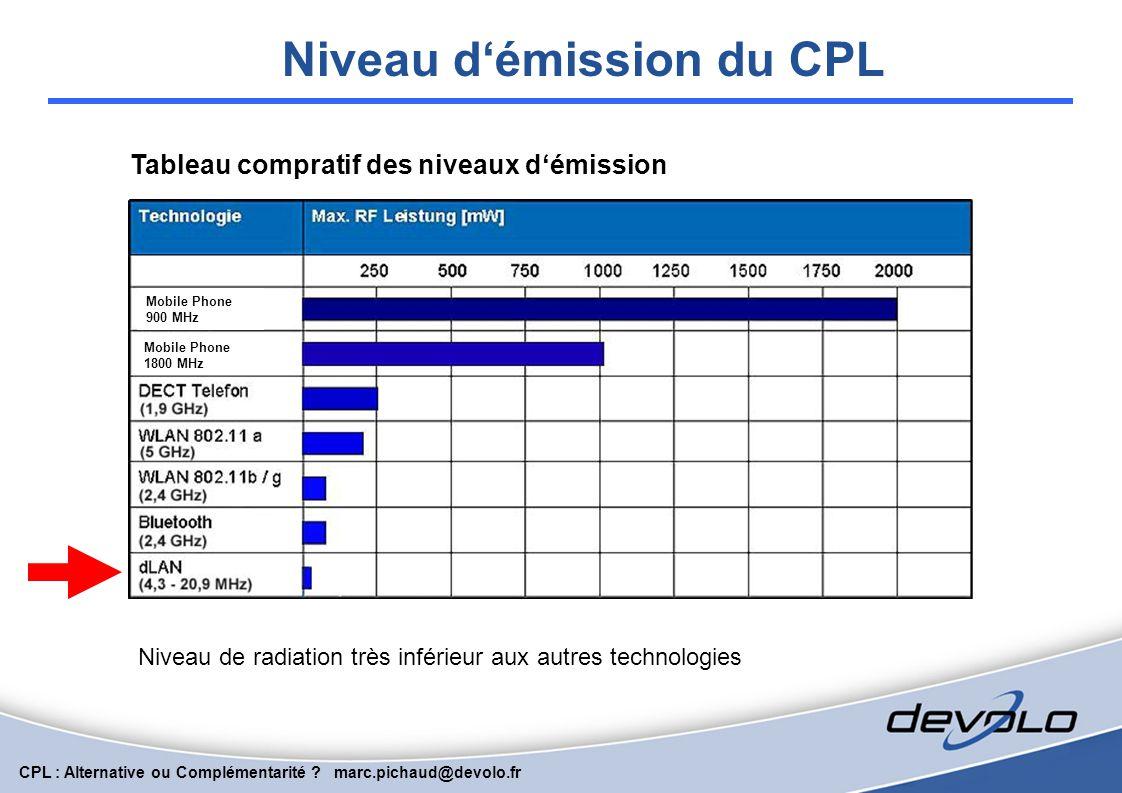 CPL : Alternative ou Complémentarité ? marc.pichaud@devolo.fr HomePlug AV – Fréquences et modulation Frequency (MHz)Notes F <= 1.71AM broadcast band a