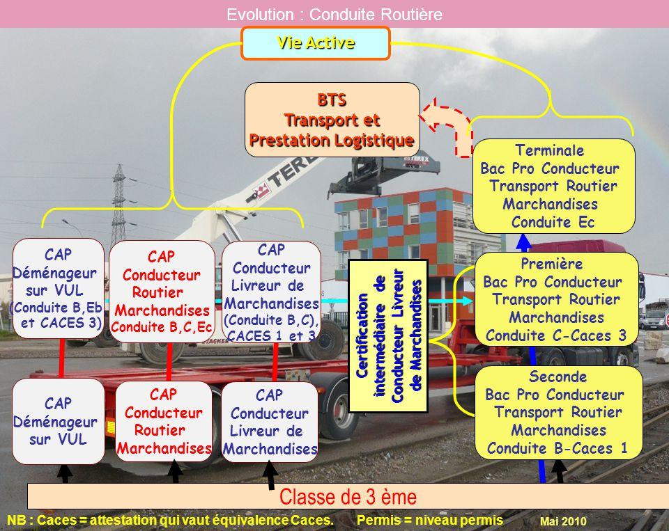 Mai 2010 Evolution : Conduite Routière CAP Conducteur Routier Marchandises CAP Conducteur Routier Marchandises Conduite B,C,Ec BTS Transport et Prestation Logistique Certification intermédiaire de Conducteur Livreur de Marchandises CAP Déménageur sur VUL CAP Déménageur sur VUL (Conduite B,Eb, et CACES 3) Vie Active NB : Caces = attestation qui vaut équivalence Caces.