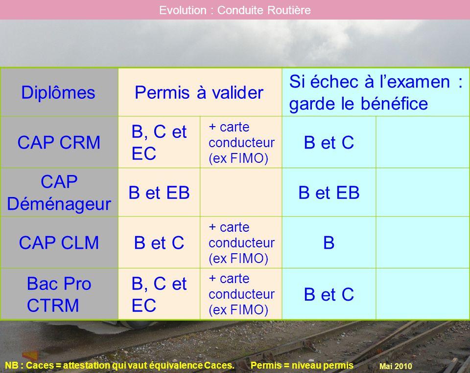 Mai 2010 Evolution : Conduite Routière NB : Caces = attestation qui vaut équivalence Caces.