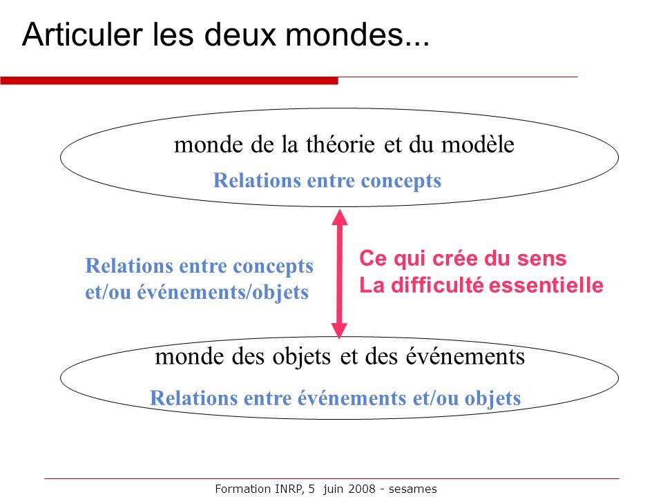 Formation INRP, 5 juin 2008 - sesames monde de la théorie et du modèle Articuler les deux mondes... monde des objets et des événements Relations entre