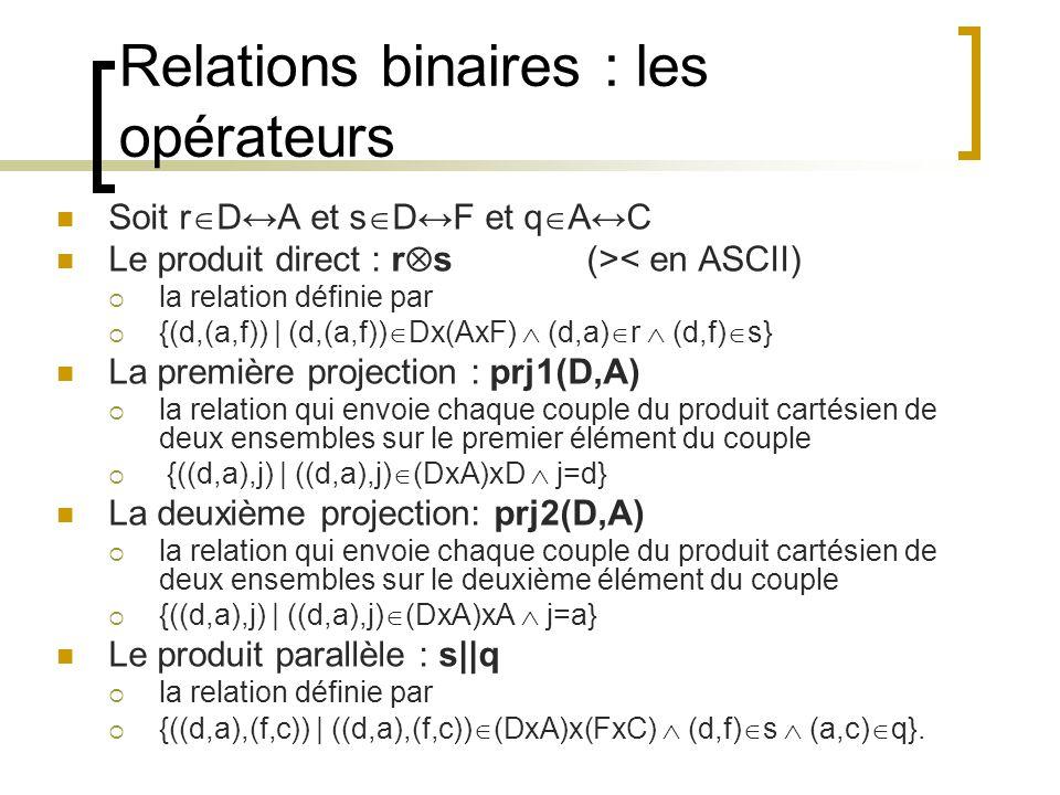 Relations binaires : les opérateurs Soit r  D↔A et s  D↔F et q  A↔C Le produit direct : r  s(>< en ASCII)  la relation définie par  {(d,(a,f)) | (d,(a,f))  Dx(AxF)  (d,a)  r  (d,f)  s} La première projection : prj1(D,A)  la relation qui envoie chaque couple du produit cartésien de deux ensembles sur le premier élément du couple  {((d,a),j) | ((d,a),j)  (DxA)xD  j=d} La deuxième projection: prj2(D,A)  la relation qui envoie chaque couple du produit cartésien de deux ensembles sur le deuxième élément du couple  {((d,a),j) | ((d,a),j)  (DxA)xA  j=a} Le produit parallèle : s||q  la relation définie par  {((d,a),(f,c)) | ((d,a),(f,c))  (DxA)x(FxC)  (d,f)  s  (a,c)  q}.