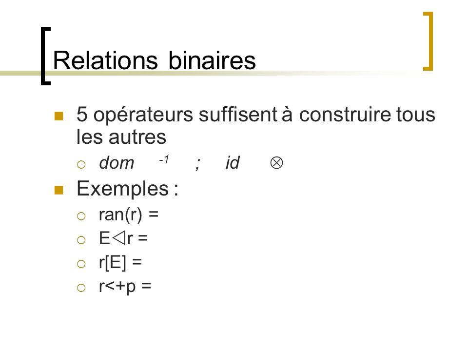 Relations binaires 5 opérateurs suffisent à construire tous les autres  dom -1 ; id  Exemples :  ran(r) =  E  r =  r[E] =  r<+p =