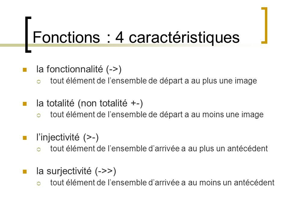 Fonctions : 4 caractéristiques la fonctionnalité (->)  tout élément de l'ensemble de départ a au plus une image la totalité (non totalité +-)  tout élément de l'ensemble de départ a au moins une image l'injectivité (>-)  tout élément de l'ensemble d'arrivée a au plus un antécédent la surjectivité (->>)  tout élément de l'ensemble d'arrivée a au moins un antécédent