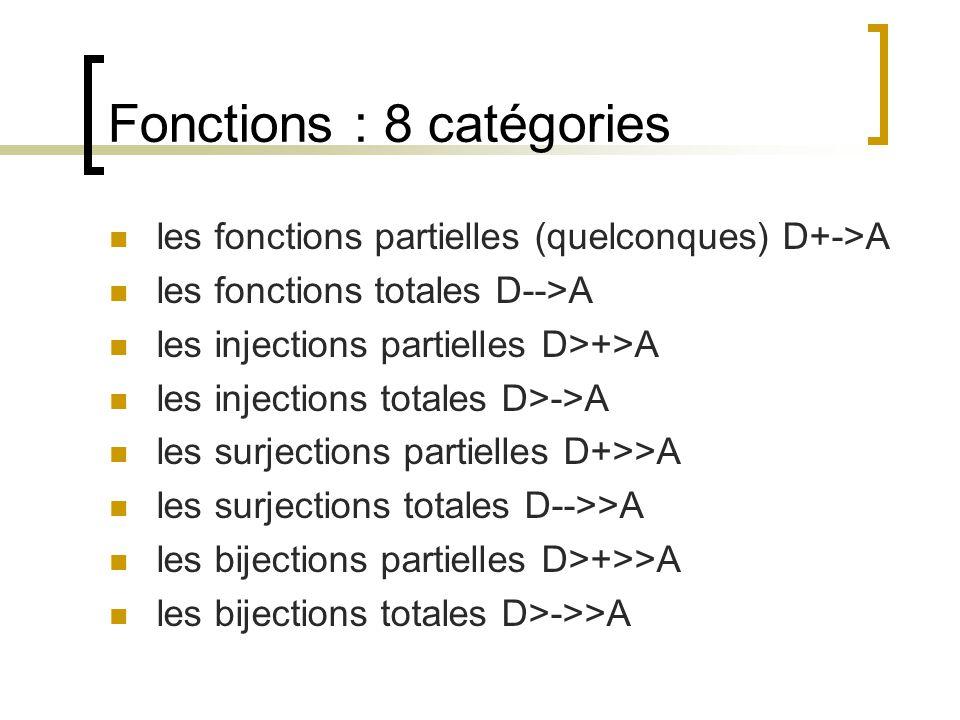 Fonctions : 8 catégories les fonctions partielles (quelconques) D+->A les fonctions totales D-->A les injections partielles D>+>A les injections totales D>->A les surjections partielles D+>>A les surjections totales D-->>A les bijections partielles D>+>>A les bijections totales D>->>A