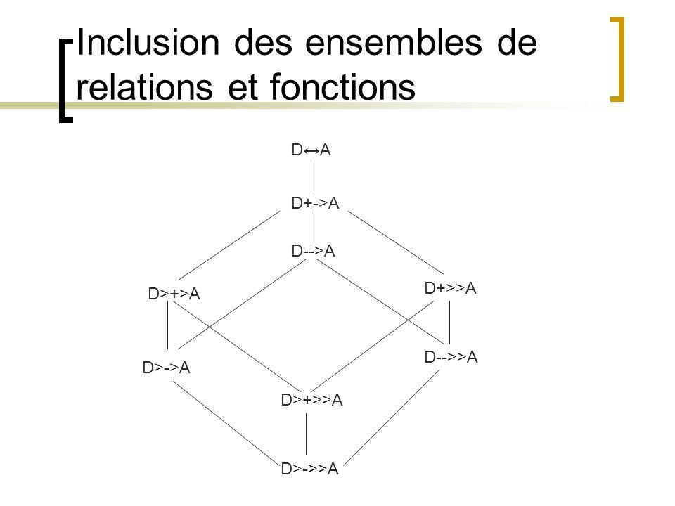 Inclusion des ensembles de relations et fonctions D↔A D-->A D+->A D>+>A D+>>A D-->>A D>+>>A D>->>A D>->A
