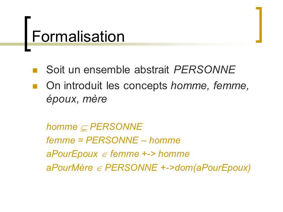 Formalisation Soit un ensemble abstrait PERSONNE On introduit les concepts homme, femme, époux, mère homme   PERSONNE femme = PERSONNE – homme aPour
