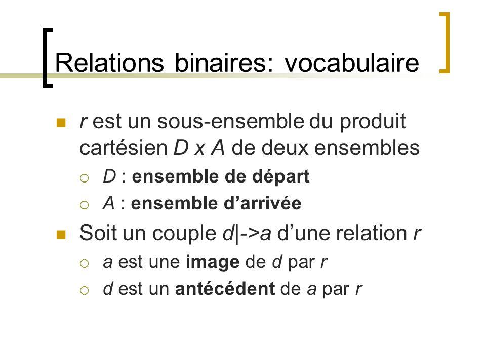 Relations binaires: vocabulaire r est un sous-ensemble du produit cartésien D x A de deux ensembles  D : ensemble de départ  A : ensemble d'arrivée Soit un couple d|->a d'une relation r  a est une image de d par r  d est un antécédent de a par r