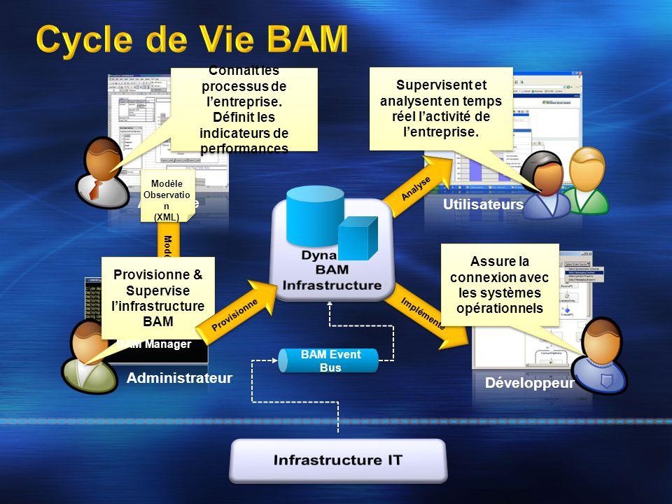 Analyste Administrateur Utilisateurs Développeur BAM Event Bus Implémente Analyse Modélise Modèle Observatio n (XML) Connaît les processus de l'entrep