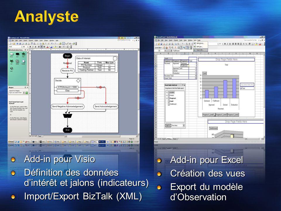 Add-in pour Visio Définition des données d'intérêt et jalons (indicateurs) Import/Export BizTalk (XML) Add-in pour Excel Création des vues Export du m