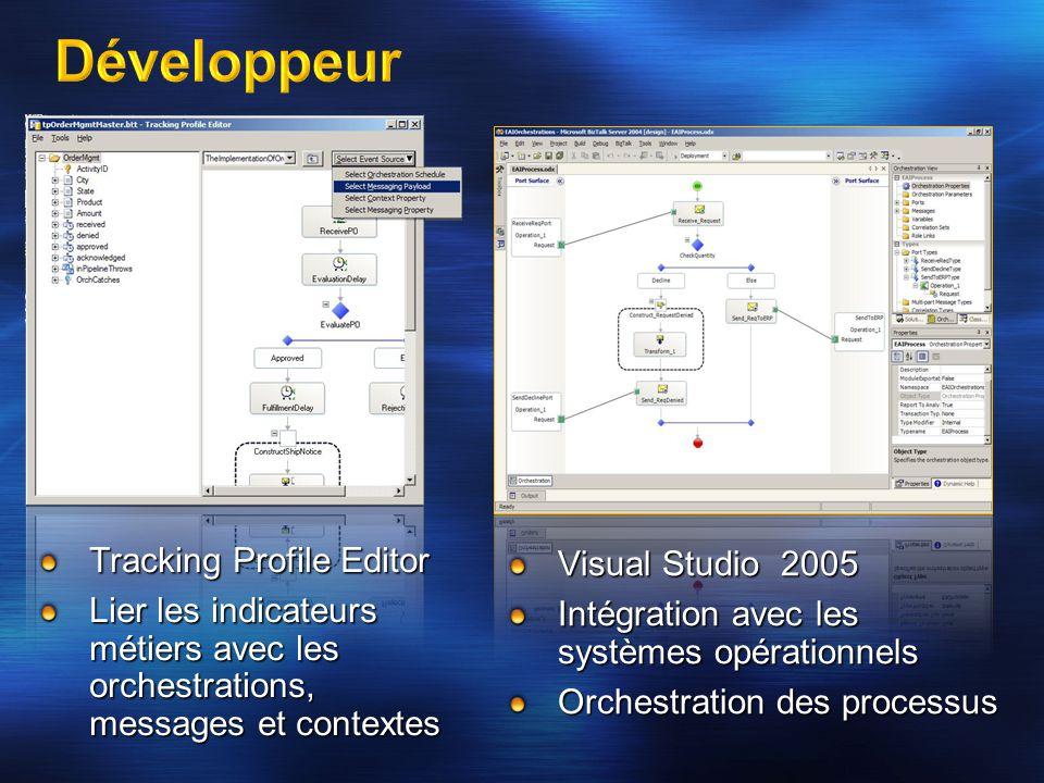 Tracking Profile Editor Lier les indicateurs métiers avec les orchestrations, messages et contextes Visual Studio 2005 Intégration avec les systèmes o