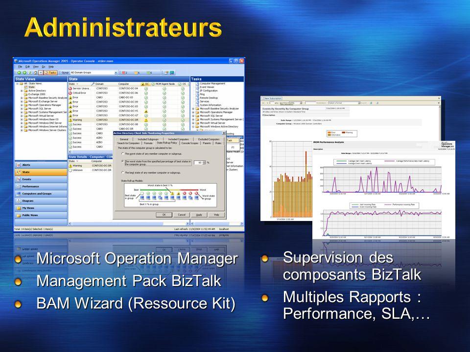 Microsoft Operation Manager Management Pack BizTalk BAM Wizard (Ressource Kit) Supervision des composants BizTalk Multiples Rapports : Performance, SL