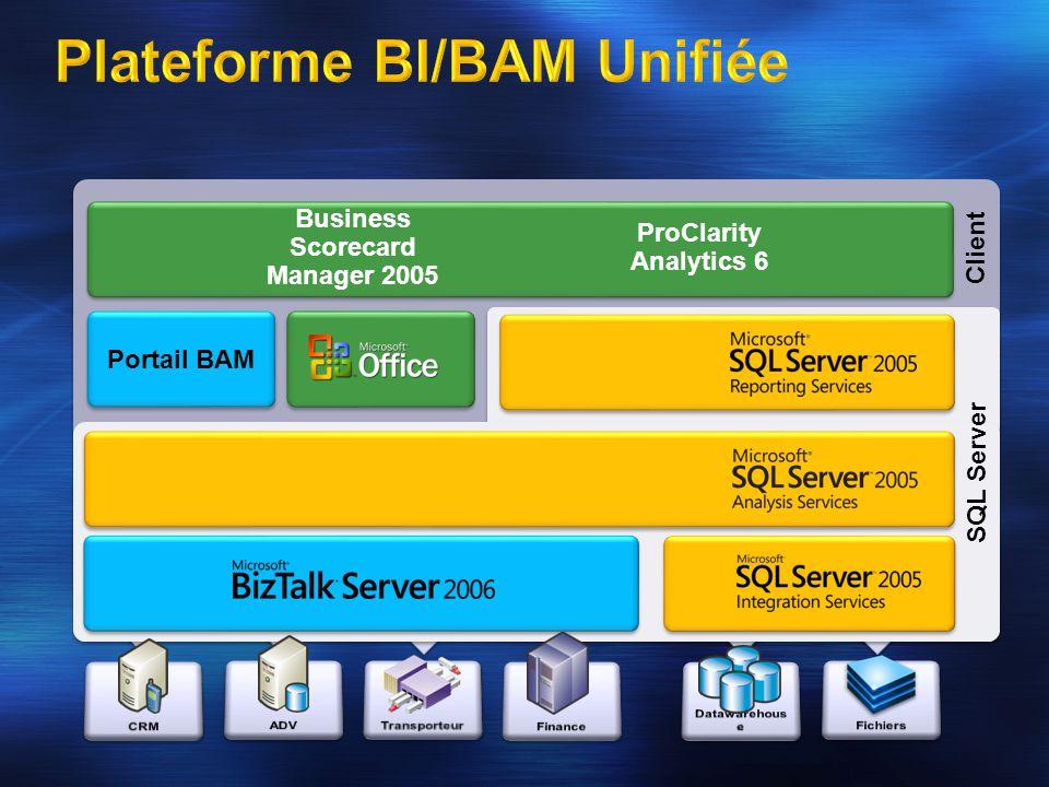 EAI, B2B, BPM, SOA/ESB ETL SGDB / OLAP Reporting Gestion de la Performance & Scorcarding Analyse Portail BAM Client Business Scorecard Manager 2005 Pr