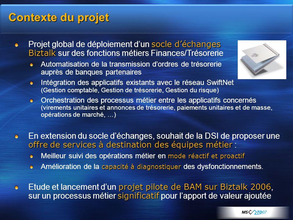 Contexte du projet socle d'échanges Biztalk Projet global de déploiement d'un socle d'échanges Biztalk sur des fonctions métiers Finances/Trésorerie A