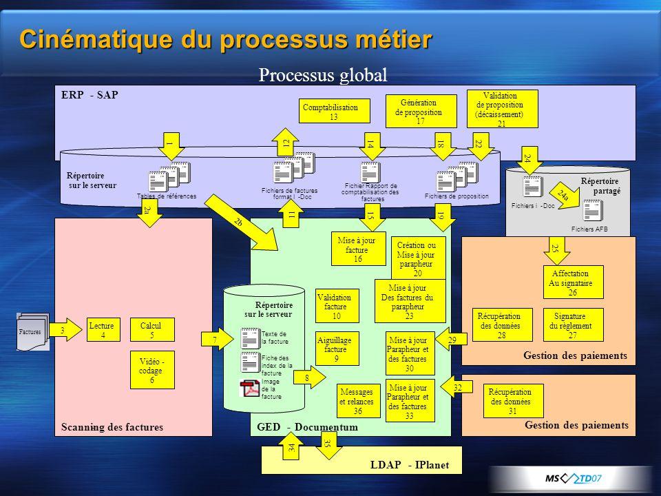 Cinématique du processus métier Processus global ERP-SAP LDAP- Scanning des factures-GED-Documentum XRT Signature XRT Communication Factures 3 Réperto