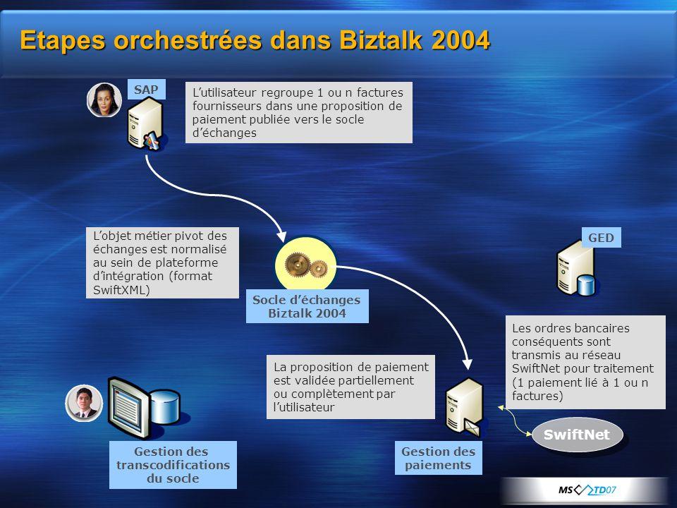 Etapes orchestrées dans Biztalk 2004 Gestion des transcodifications du socle SAP GED Socle d'échanges Biztalk 2004 SwiftNet L'utilisateur regroupe 1 o