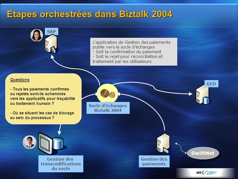 Etapes orchestrées dans Biztalk 2004 Gestion des transcodifications du socle SAP GED Socle d'échanges Biztalk 2004 SwiftNet Gestion des paiements L'ap