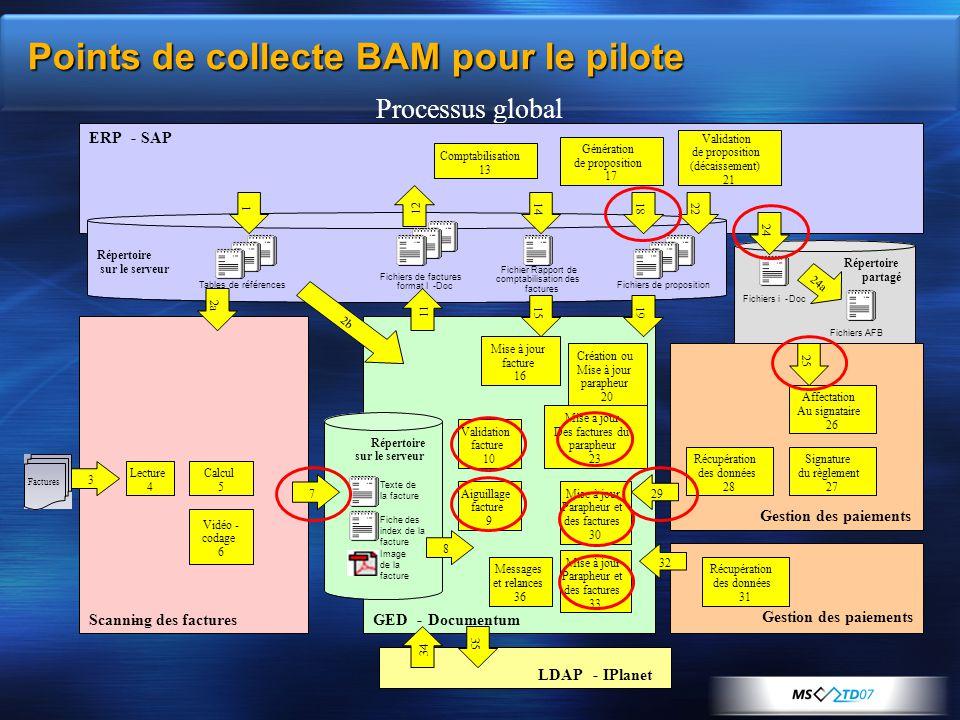 Points de collecte BAM pour le pilote Processus global ERP-SAP LDAP- Scanning des factures-GED-Documentum XRT Signature XRT Communication Factures 3 R