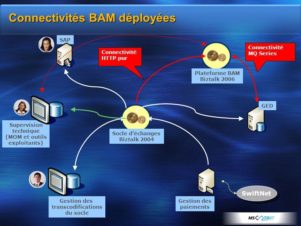 Connectivités BAM déployées Gestion des transcodifications du socle SAP GED Socle d'échanges Biztalk 2004 SwiftNet Gestion des paiements Supervision t