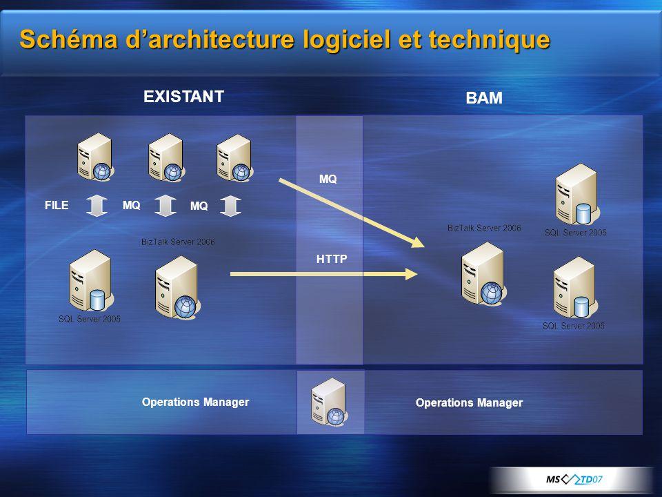BAM Schéma d'architecture logiciel et technique Operations Manager EXISTANT FILEMQ HTTP MQ Operations Manager