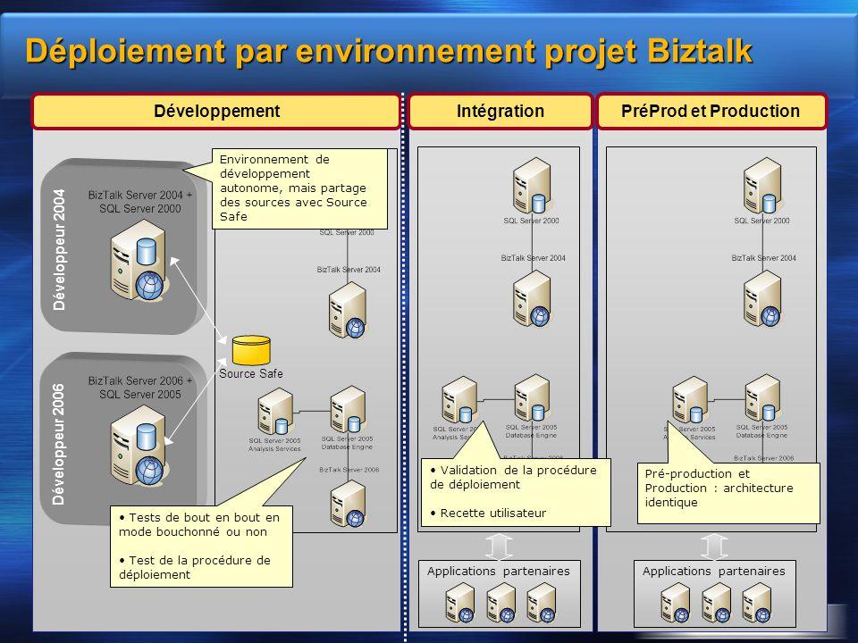 Déploiement par environnement projet Biztalk Développeur 2004 PréProd et ProductionIntégrationDéveloppement Développeur 2006 Applications partenaires