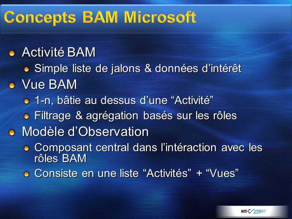 """Activité BAM Simple liste de jalons & données d'intérêt Vue BAM 1-n, bâtie au dessus d'une """"Activité"""" Filtrage & agrégation basés sur les rôles Modèle"""
