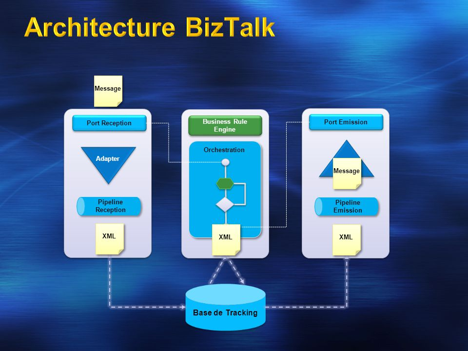 Connecteurs BizTalk Server 2004 Accelerateurs MQ 2.0 MSMQ/MSMQT WSE HTTP SMTP Base EDI SQL File FTP SOAP SAP SWIFT HL7 RosettaNet HIPAA Connecteurs BizTalk Server 2006 Ajoutés PeopleSoft JD Edwards OneWorld XE JD Edwards Enterprise1 Oracle ODBC Siebel TIBCO Rendezvous TIBCO EMS POP3 Windows SharePoint Services SQL Host Integration Server Connecteurs Host BizTalk Server 2006 Host Applications IBM mainframe zSeries (CICS and IMS) Midrange iSeries (AS/400) IBM DB2 Mainframe DB2 for z/OS Midrange DB2/400 DB2 Universal Database for open platforms (AIX, Linux, Solaris, and Windows) Host Files Mainframe zSeries VSAM datasets Midrange iSeries AS/400 physical files BizTalk Server 2006 R2 WCF Adapter EDI / AS2 X12 and EDIFACT support Drummond Interoperability Certification BizTalk RFID Device Abstraction and Mgmt Tools Event Processing for Filters, Alerts and Transforms Design, Runtime, Mgmt APIs Back-office Integration BizTalk Adapter Pack Universal access to LOB apps through WCF