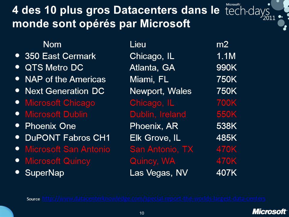 10 4 des 10 plus gros Datacenters dans le monde sont opérés par Microsoft NomLieum2 350 East CermarkChicago, IL1.1M QTS Metro DCAtlanta, GA990K NAP of the AmericasMiami, FL750K Next Generation DCNewport, Wales750K Microsoft ChicagoChicago, IL700K Microsoft DublinDublin, Ireland550K Phoenix OnePhoenix, AR538K DuPONT Fabros CH1Elk Grove, IL485K Microsoft San Antonio San Antonio, TX470K Microsoft QuincyQuincy, WA470K SuperNapLas Vegas, NV407K Source : http://www.datacenterknowledge.com/special-report-the-worlds-largest-data-centers http://www.datacenterknowledge.com/special-report-the-worlds-largest-data-centers