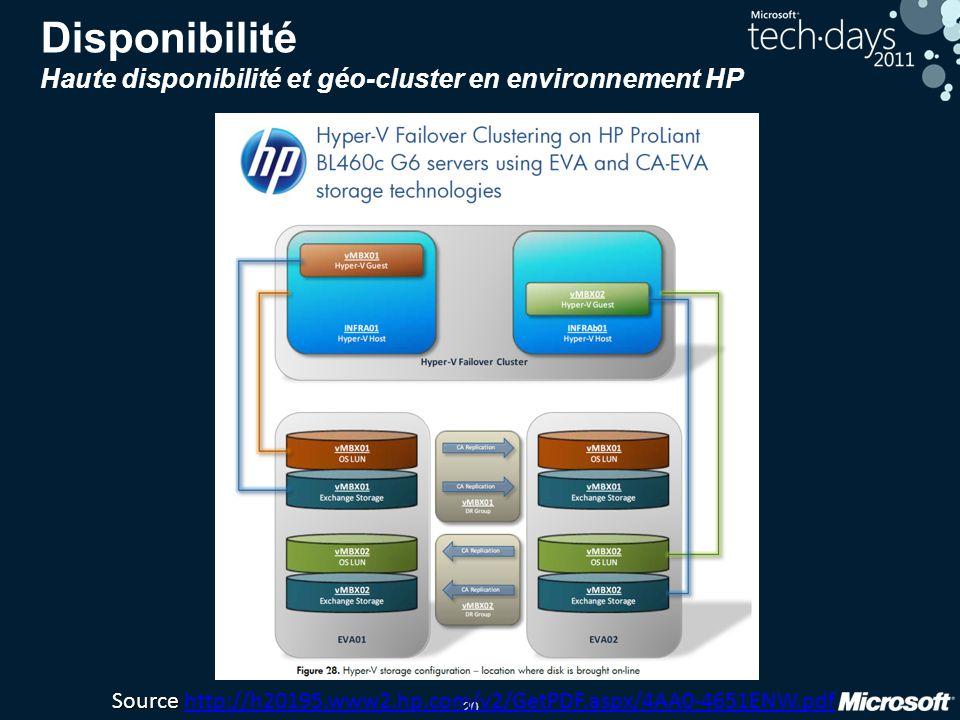 20 Disponibilité Haute disponibilité et géo-cluster en environnement HP Source Source http://h20195.www2.hp.com/v2/GetPDF.aspx/4AA0-4651ENW.pdfhttp://h20195.www2.hp.com/v2/GetPDF.aspx/4AA0-4651ENW.pdf