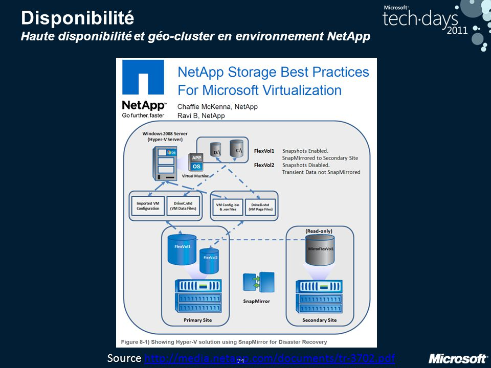 21 Disponibilité Haute disponibilité et géo-cluster en environnement NetApp Source Source http://media.netapp.com/documents/tr-3702.pdfhttp://media.netapp.com/documents/tr-3702.pdf