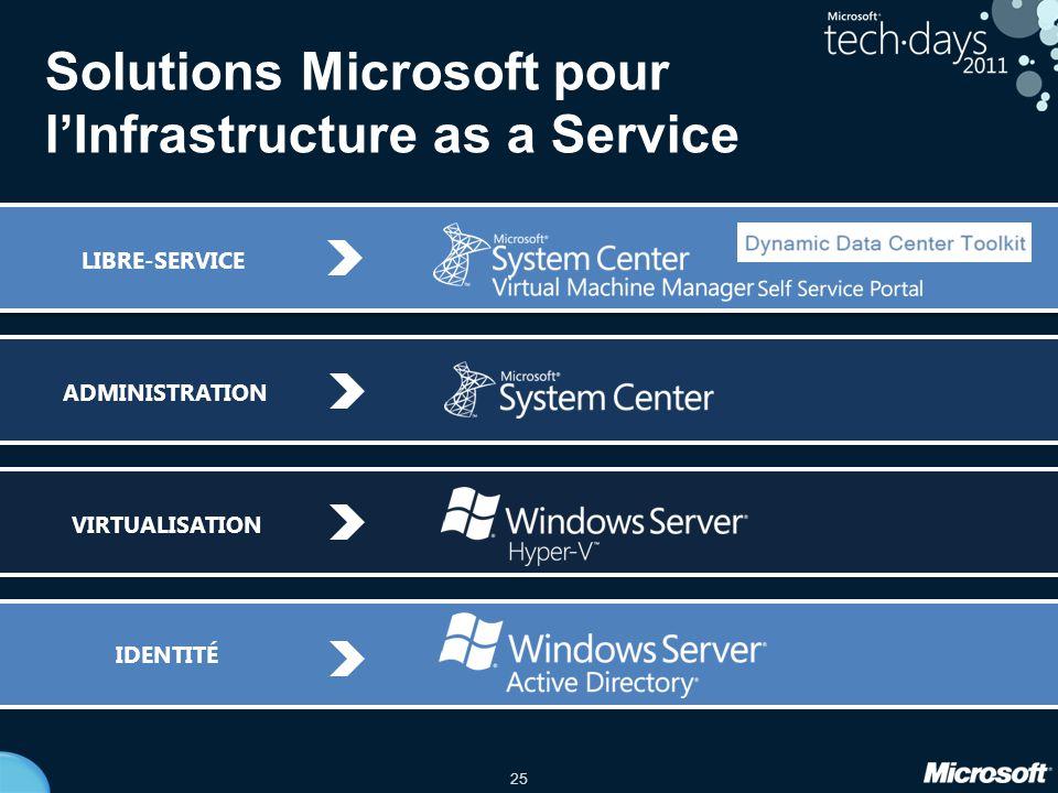 25 Solutions Microsoft pour l'Infrastructure as a Service ADMINISTRATION IDENTITÉ VIRTUALISATIONLIBRE-SERVICE