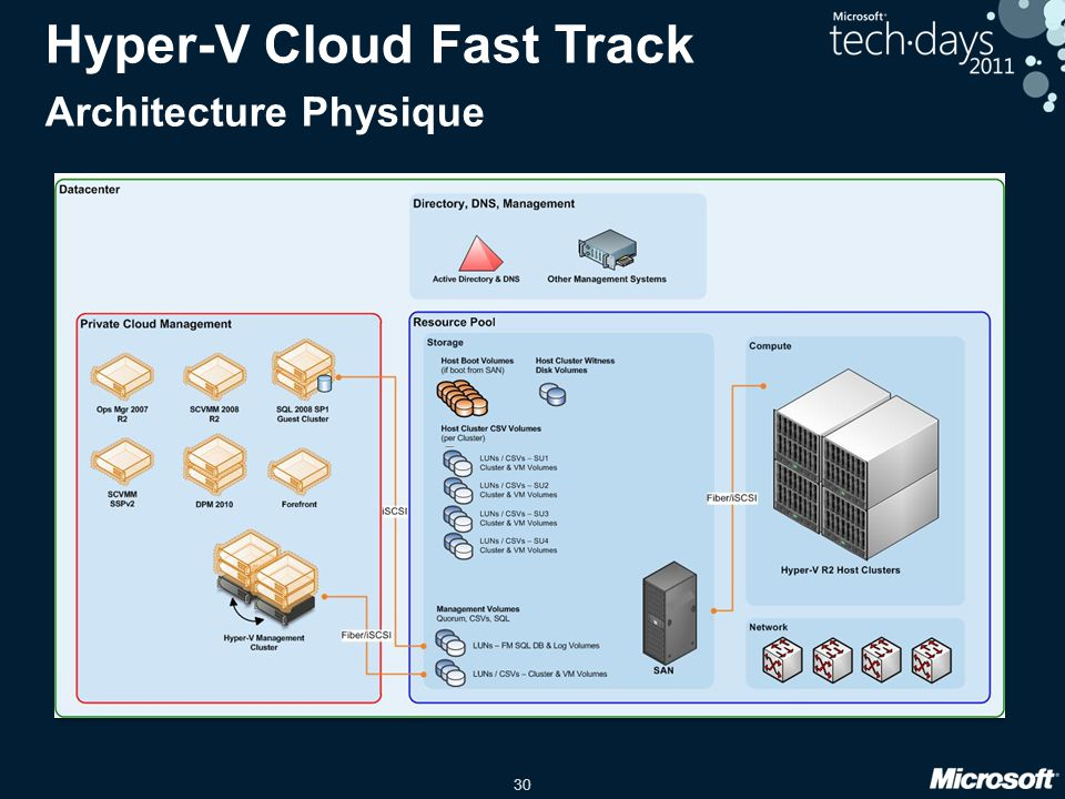 30 Hyper-V Cloud Fast Track Architecture Physique Compute