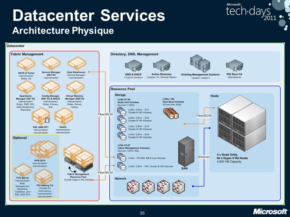 35 Datacenter Services Architecture Physique