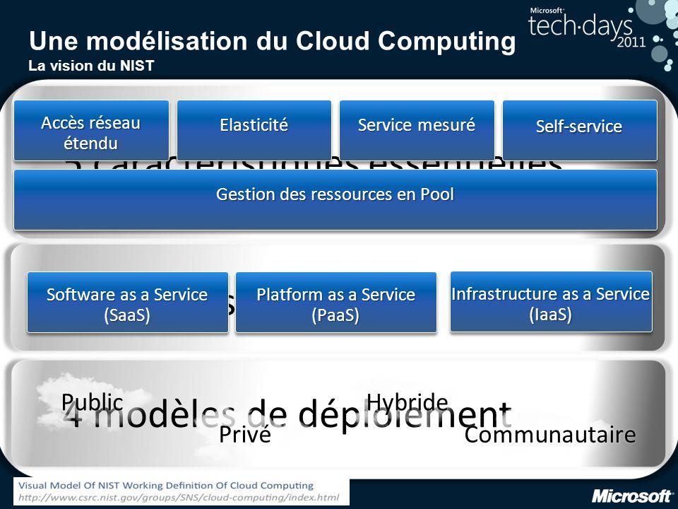 6 5 caractéristiques essentielles5 caractéristiques essentielles 3 modèles de service3 modèles de service 4 modèles de déploiement4 modèles de déploiement Une modélisation du Cloud Computing La vision du NIST Software as a Service (SaaS) Platform as a Service (PaaS) Infrastructure as a Service (IaaS) Accès réseau étendu Elasticité Service mesuré Self-service Gestion des ressources en Pool Public Privé Hybride Communautaire
