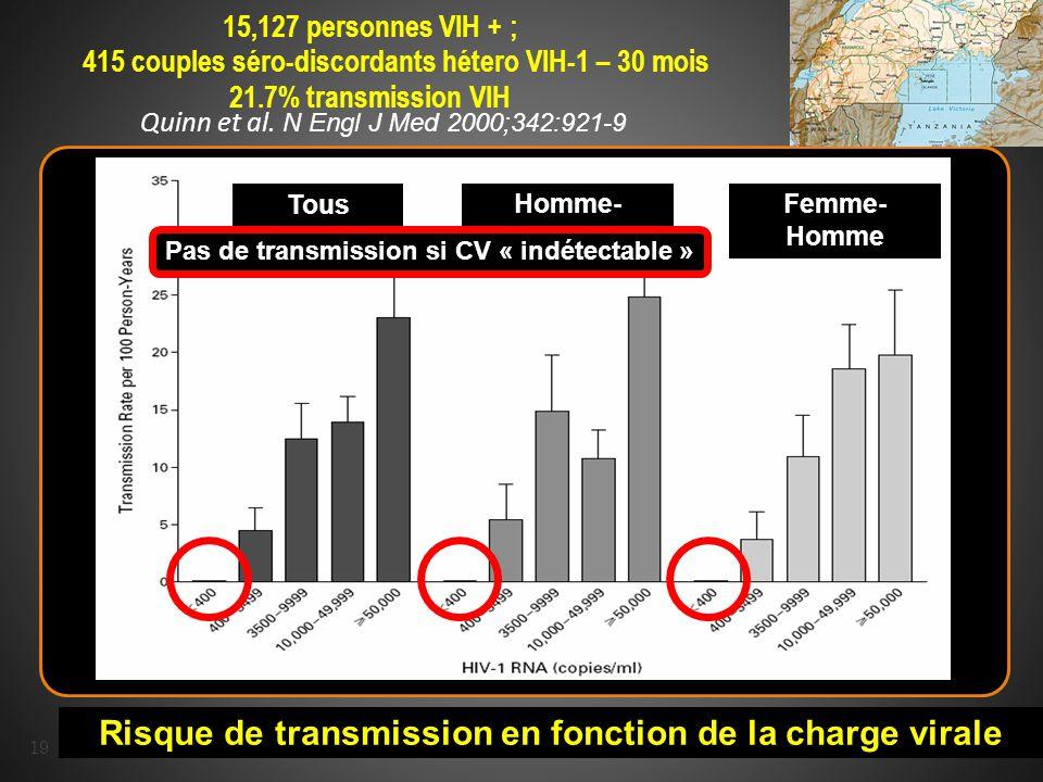 19 15,127 personnes VIH + ; 415 couples séro-discordants hétero VIH-1 – 30 mois 21.7% transmission VIH Risque de transmission en fonction de la charge virale Tous Homme- Femme Femme- Homme Pas de transmission si CV « indétectable » Quinn et al.