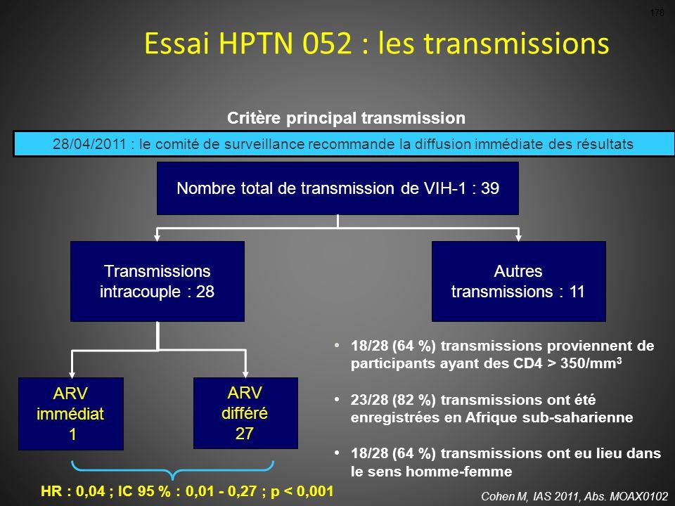 Nombre total de transmission de VIH-1 : 39 Transmissions intracouple : 28 Autres transmissions : 11 HR : 0,04 ; IC 95 % : 0,01 - 0,27 ; p < 0,001 ARV immédiat 1 ARV différé 27 18/28 (64 %) transmissions proviennent de participants ayant des CD4 > 350/mm 3 23/28 (82 %) transmissions ont été enregistrées en Afrique sub-saharienne 18/28 (64 %) transmissions ont eu lieu dans le sens homme-femme Cohen M, IAS 2011, Abs.