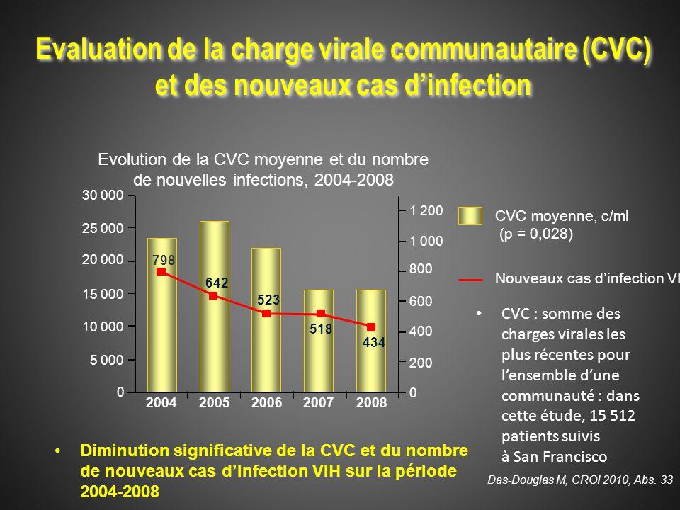 Evaluation de la charge virale communautaire (CVC) et des nouveaux cas d'infection CVC : somme des charges virales les plus récentes pour l'ensemble d'une communauté : dans cette étude, 15 512 patients suivis à San Francisco CVC moyenne, c/ml (p = 0,028) Nouveaux cas d'infection VIH 1 200 1 000 800 600 400 200 0 30 000 25 000 20 000 15 000 10 000 5 000 0 20042005200620072008 798 642 523 518 434 Evolution de la CVC moyenne et du nombre de nouvelles infections, 2004-2008 Das-Douglas M, CROI 2010, Abs.