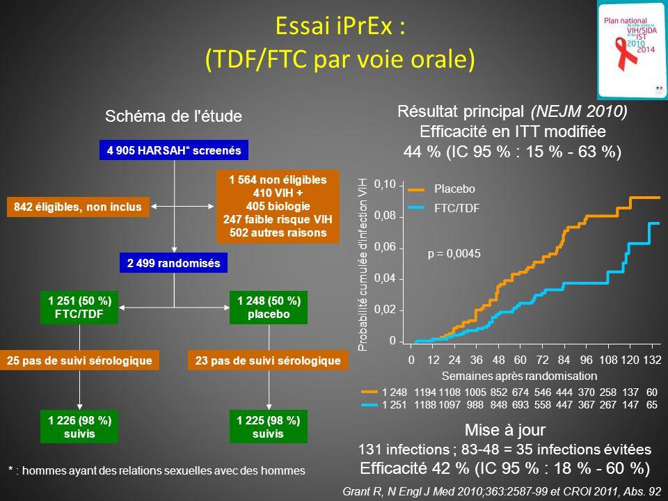 Essai iPrEx : (TDF/FTC par voie orale) Grant R, N Engl J Med 2010;363:2587-99 et CROI 2011, Abs.