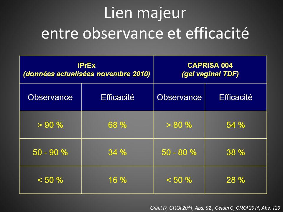 Lien majeur entre observance et efficacité Grant R, CROI 2011, Abs.