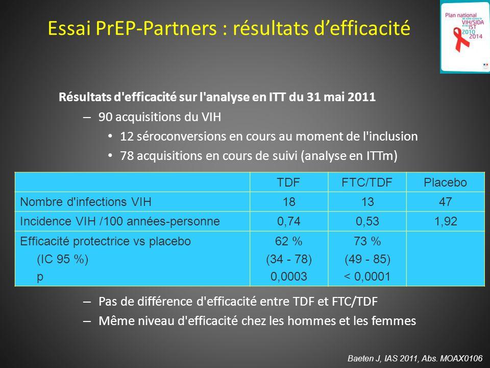 Essai PrEP-Partners : résultats d'efficacité Résultats d efficacité sur l analyse en ITT du 31 mai 2011 – 90 acquisitions du VIH 12 séroconversions en cours au moment de l inclusion 78 acquisitions en cours de suivi (analyse en ITTm) – Pas de différence d efficacité entre TDF et FTC/TDF – Même niveau d efficacité chez les hommes et les femmes Baeten J, IAS 2011, Abs.