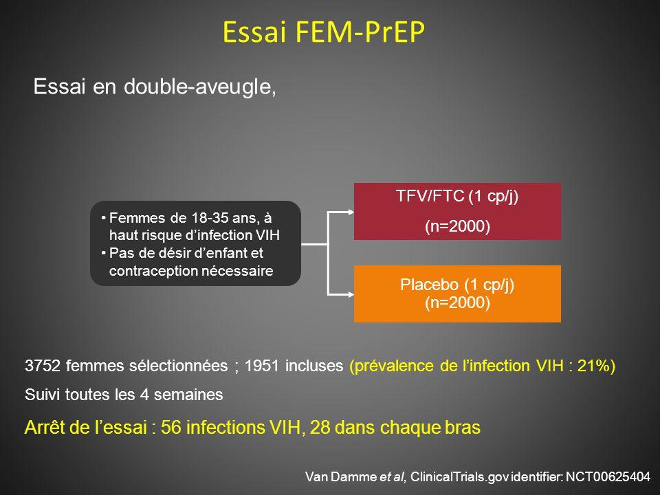 Essai FEM-PrEP Van Damme et al, ClinicalTrials.gov identifier: NCT00625404 Femmes de 18-35 ans, à haut risque d'infection VIH Pas de désir d'enfant et contraception nécessaire TFV/FTC (1 cp/j) (n=2000) Placebo (1 cp/j) (n=2000) 3752 femmes sélectionnées ; 1951 incluses (prévalence de l'infection VIH : 21%) Suivi toutes les 4 semaines Arrêt de l'essai : 56 infections VIH, 28 dans chaque bras Essai en double-aveugle,
