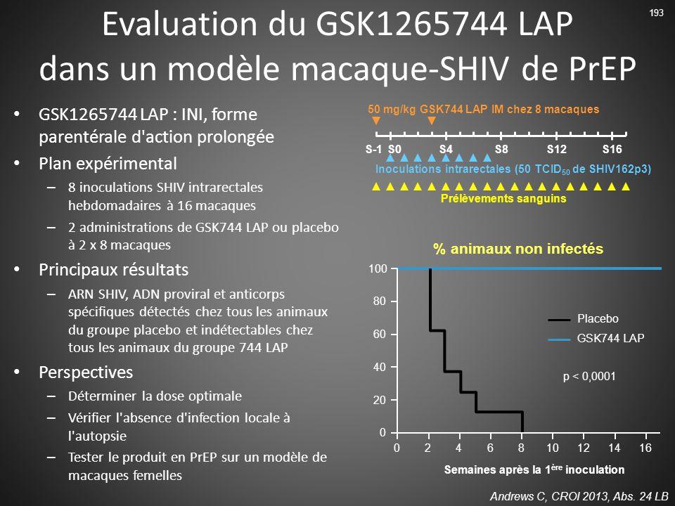 Evaluation du GSK1265744 LAP dans un modèle macaque-SHIV de PrEP GSK1265744 LAP : INI, forme parentérale d action prolongée Plan expérimental – 8 inoculations SHIV intrarectales hebdomadaires à 16 macaques – 2 administrations de GSK744 LAP ou placebo à 2 x 8 macaques Principaux résultats – ARN SHIV, ADN proviral et anticorps spécifiques détectés chez tous les animaux du groupe placebo et indétectables chez tous les animaux du groupe 744 LAP Perspectives – Déterminer la dose optimale – Vérifier l absence d infection locale à l autopsie – Tester le produit en PrEP sur un modèle de macaques femelles Andrews C, CROI 2013, Abs.